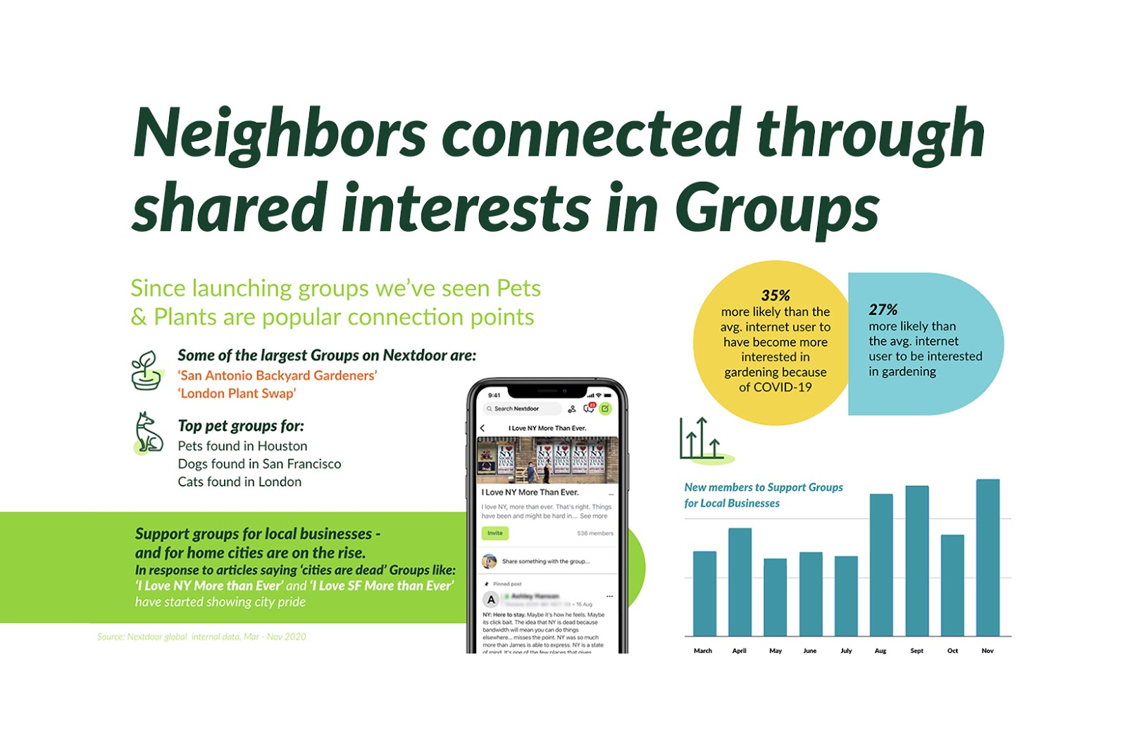Neighbors connected through shared interests