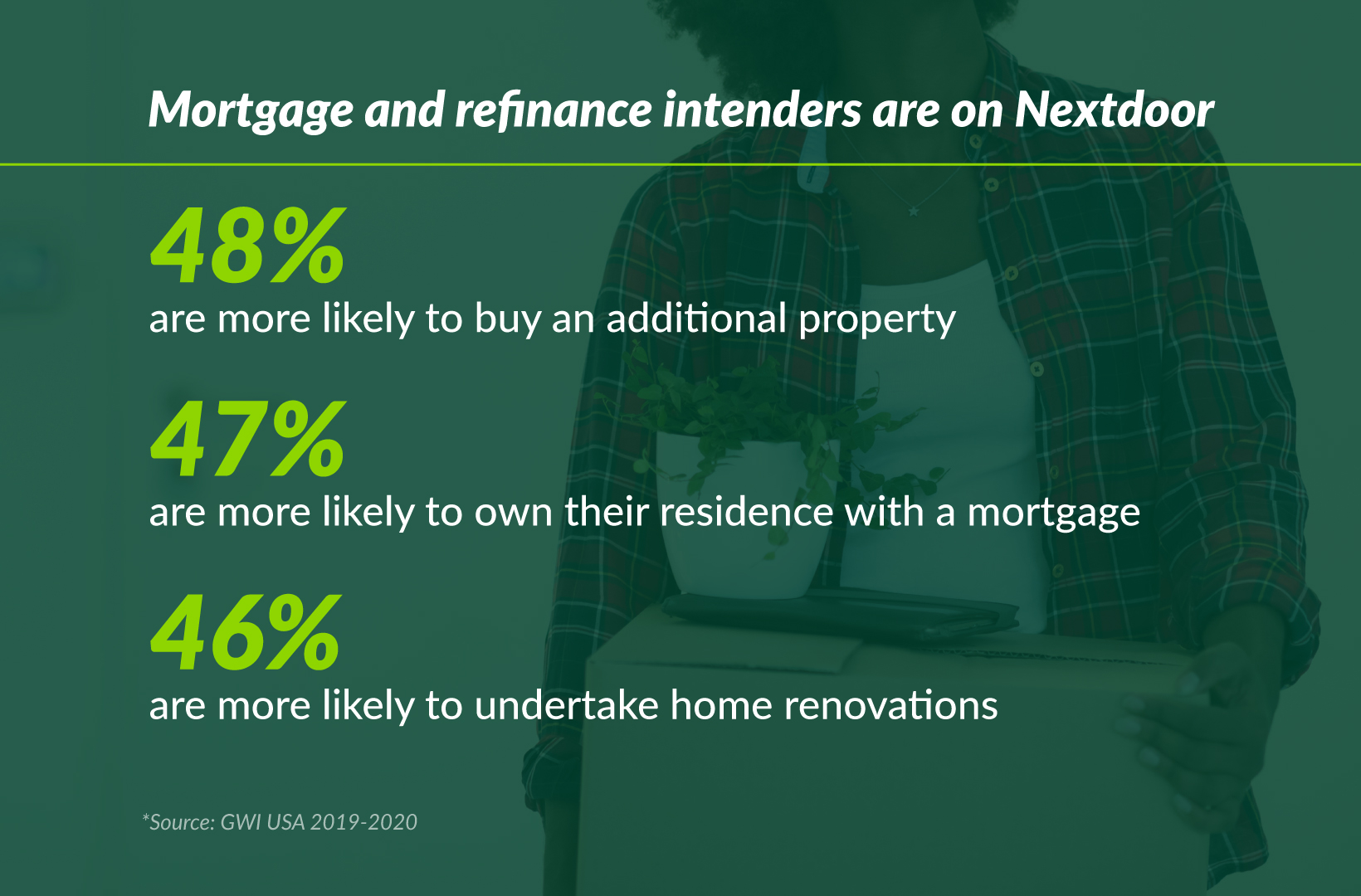 Mortgage and refinance intenders are on Nextdoor  48% are more likely to buy an additional property, 47% are more likely to own their residence with a mortgage, 46% are more likely to undertake home renovations