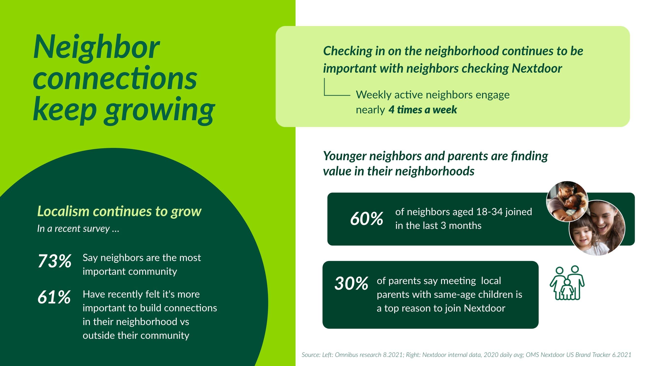 Neighbors are prioritizing proximity.